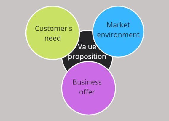 Value proposition - survive